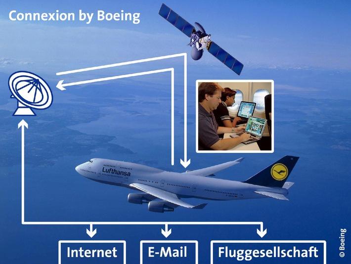 Boeing und Lufthansa bringen das Internet in die Luft / Der erste Jumbo mit Connexion by Boeing fliegt 2002