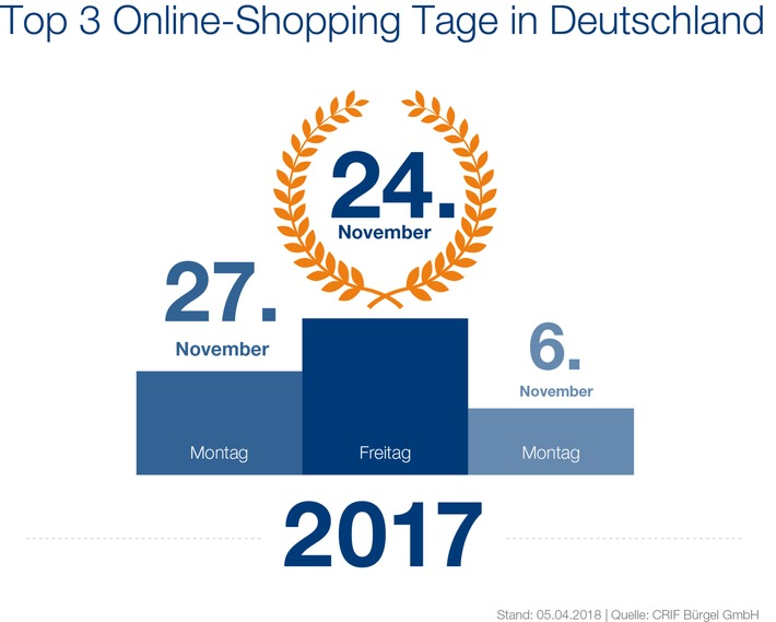 c59a85f9279666 Black Friday war der Shopping-Tag des Jahres 2017 - Deutsche kaufen am  liebsten montags online ein!