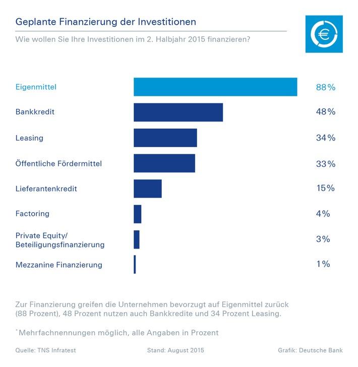 Deutsche Bank-Studie: 91 Prozent der Unternehmen planen 2015 noch Investitionen