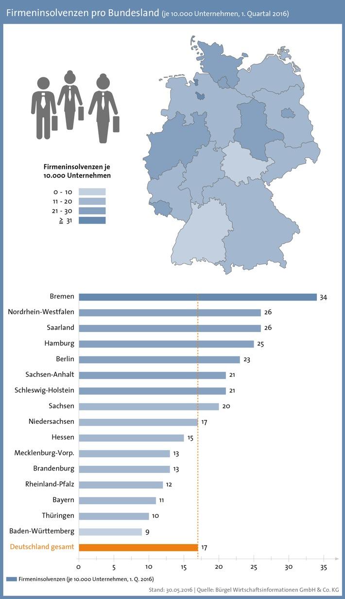 Firmeninsolvenzen sinken im 1. Quartal um 3,5 Prozent - deutlicher Anstieg der Firmenpleiten in Sachsen