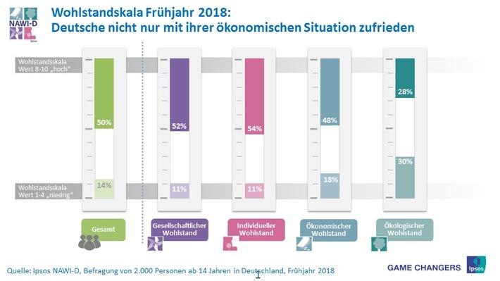 Nationaler Wohlstandsindex für Deutschland