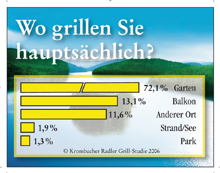 """Sommer, Sonne, Grillzeit - Krombacher hat den Deutschen auf den Grill geschaut. Insgesamt 1.000 Personen wurden im Mai 2006 zu ihren Grillgewohnheiten in der Krombacher Radler Grill-Studie repräsentativ befragt. Lieblings-Grillort der Deutschen ist der Garten (72,1 %) mit weitem Abstand gefolgt vom Balkon (13,1%). Die Verwendung dieses Bildes ist für redaktionelle Zwecke honorarfrei. Abdruck bitte unter Quellenangabe: """"obs/Krombacher Brauerei GmbH & Co."""" Weiterer Text über ots und www.presseportal.de"""