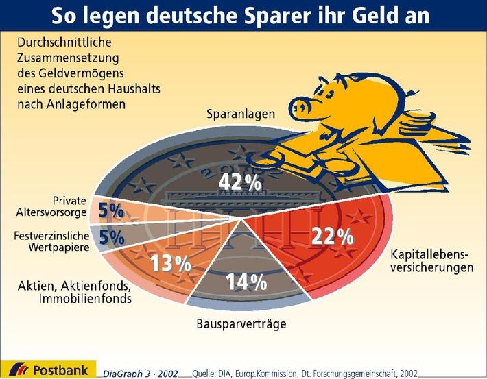 So legen deutsche Sparer ihr Geld an