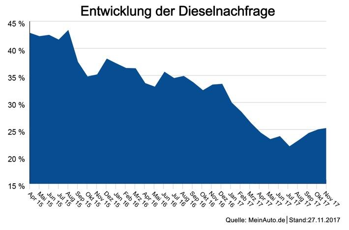 Entwicklung der Dieselnachfrage - web