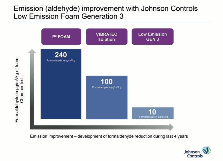 Johnson Controls provides for cleaner air in car interiors / Up to 90 percent fewer volatile organic compounds and lower material impurities Johnson Controls provides for cleaner air in car interiors
