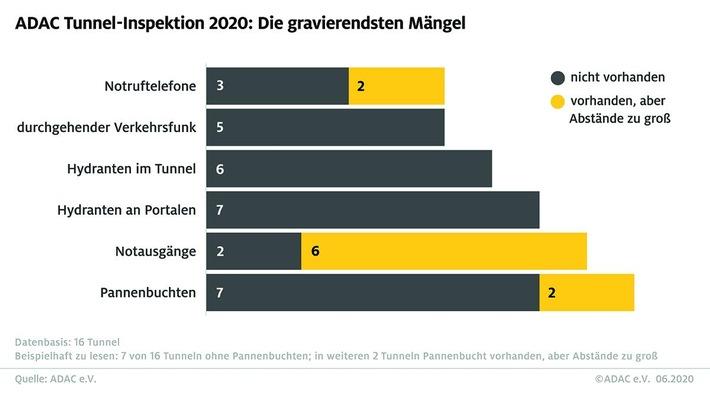 tunnelinspektion-2020-maengel.jpg