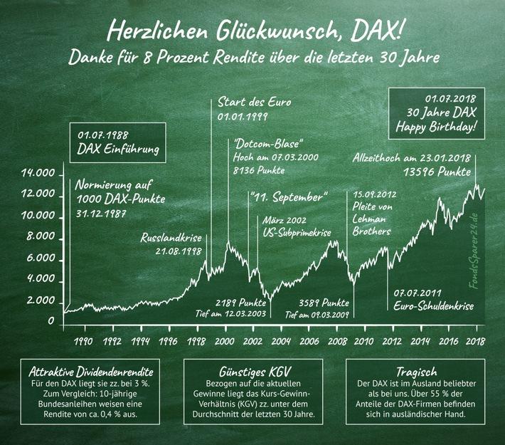 Herzlichen Glückwunsch, DAX! Danke für 8 Prozent Rendite über die letzten 30 Jahre (FOTO)