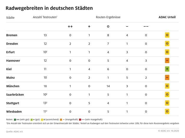ADAC Test: Jeder dritte Radweg zu schmal / Club untersucht Radrouten in zehn Großstädten Kiel schneidet am besten ab