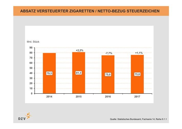 DZV: Zigarettenabsatz 2017 weitgehend stabil