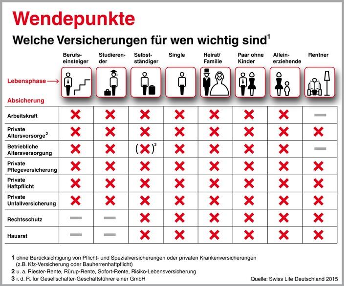 so sind die deutschen versichert oft lohnt sich ein fr hjahrsputz im versicherungsordner. Black Bedroom Furniture Sets. Home Design Ideas