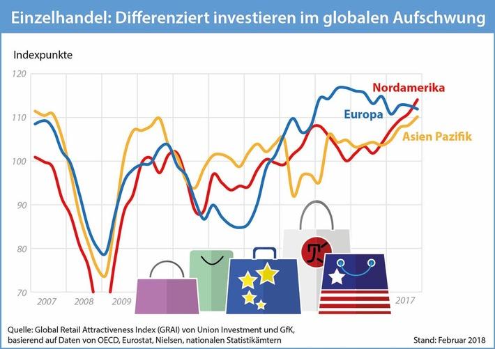 Einzelhandel Differenziert Investieren Im Globalen Aufschwung