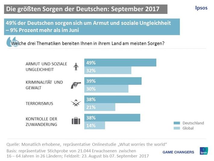 Armut und soziale Ungleichheit bewegt die Deutschen