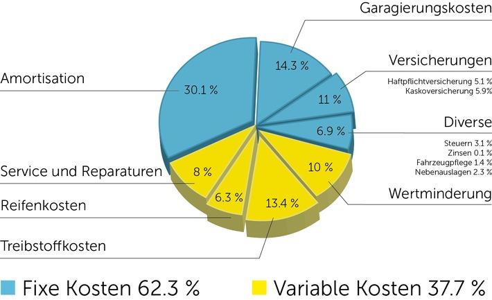 Ein Durchschnittsfahrzeug kostet 70 Rappen pro Kilometer: Schnelle und einfache Berechnung der Kilometerkosten