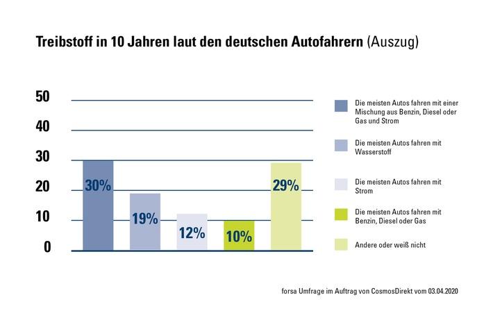CosmosDirekt_Zahl-der-Woche_Sprit-der-Zukunft_Grafik.jpg