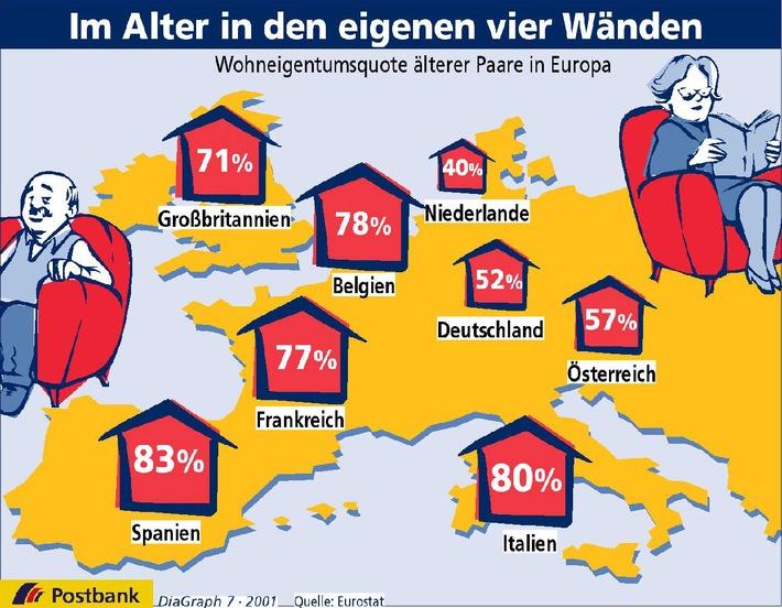 Die eigenen vier Wände gehören europaweit zu den Favoriten der Alterssicherung. Denn: Wer die Miete spart, kann dieses Geld für andere Ausgaben verwenden. Durchschnittlich verfügen in der Europäischen Union mehr als zwei Drittel der älteren Paare über Wohneigentum. In den südlichen Ländern ist der Anteil besonders hoch. Spanien liegt  mit einem Anteil von 83 Prozent an der Spitze. In Deutschland wohnt die Hälfte der über 65-jährigen Paare im eigenen Heim. Im europäischen Vergleich nehmen die Deutschen aber nur den vorletzten Platz ein. Statistische 1,8 Räume stehen jeden deutschen Senior in seinem Wohneigentum zur Verfügung. Nur die Italiener besitzen noch weniger. Sie müssen mit 1,6 Räumen vorlieb nehmen. Abdruck honorarfrei.