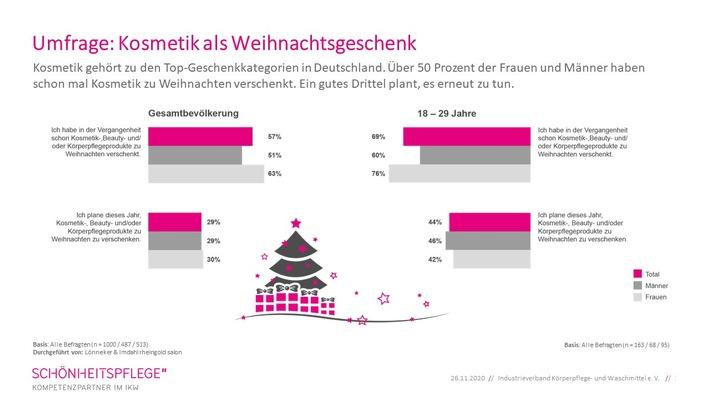IKW-Umfrage_ Kosmetik als Weihnachtsgeschenk 01.JPG