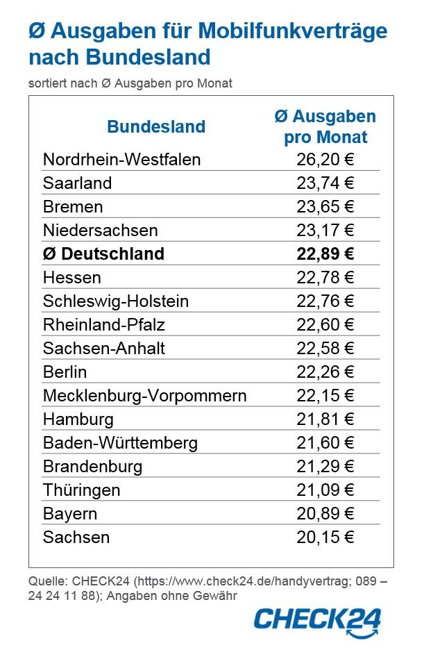 """Nordrhein-Westfalen zahlen 30 Prozent mehr für Handyverträge als Sachsen / Durchschnittliche Ausgaben für Mobilfunkverträge nach Bundesland   Quelle: CHECK24 (https://www.check24.de/handyvertrag; 089 - 24 24 11 88); Angaben ohne Gewähr / Weiterer Text über ots und www.presseportal.de/nr/73164 / Die Verwendung dieses Bildes ist für redaktionelle Zwecke honorarfrei. Veröffentlichung bitte unter Quellenangabe: """"obs/CHECK24 GmbH"""""""