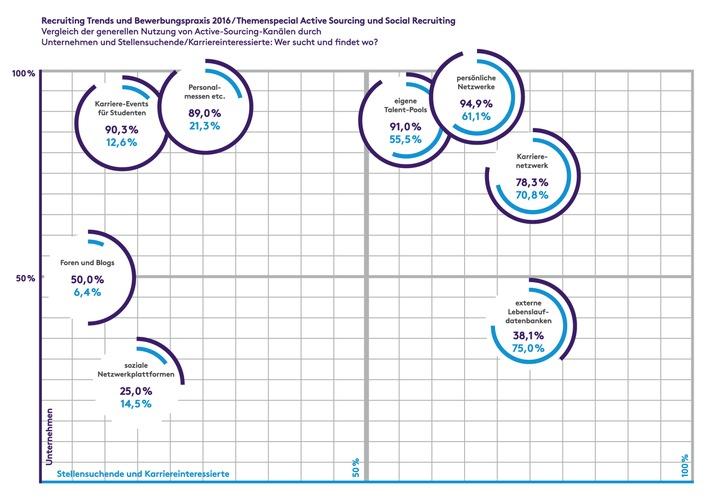 ▷ Active Sourcing: Lohnt der Aufwand? | Presseportal