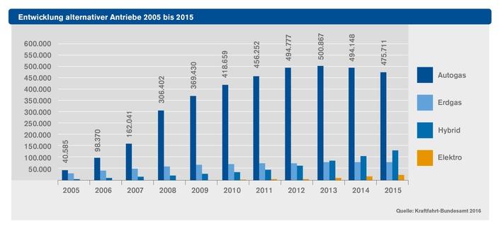 Autogas auch 2015 Alternativkraftstoff Nr. 1 in Deutschland: Knapp 480.000 zugelassene Autogas-PKW