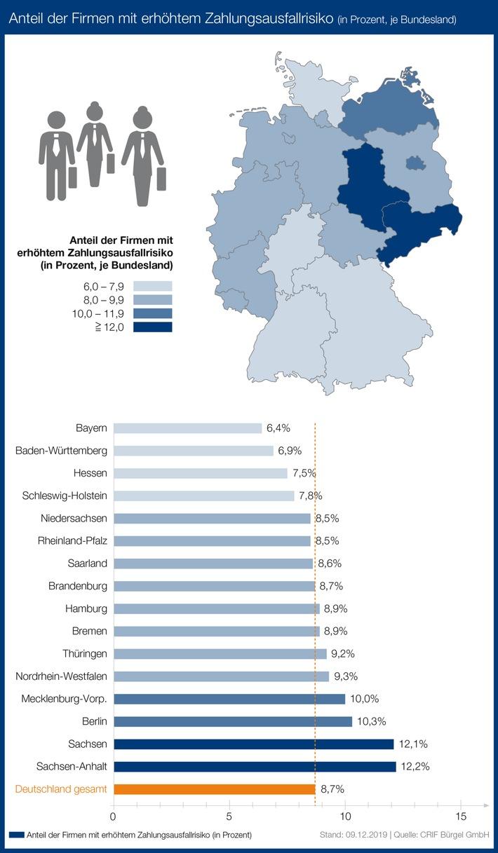 02-ausfallrisiko-firmen-prozent-pro-bundesland-2019-chart-300dpi.jpg