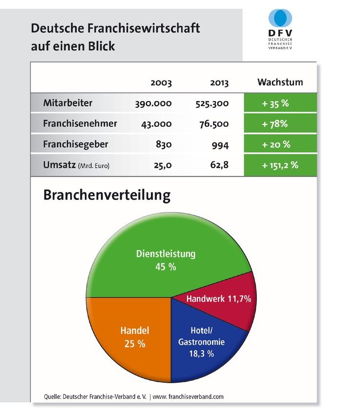 Deutsche Franchisewirtschaft 2013 weiter auf sicherem Kurs - trotz gebremster Expansion