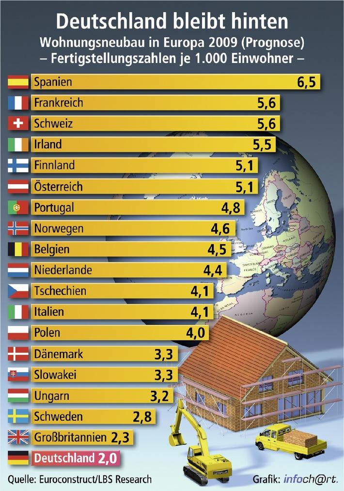 deutscher wohnungsbau seit f nf jahren schlusslicht in europa spanien trotz presseportal. Black Bedroom Furniture Sets. Home Design Ideas
