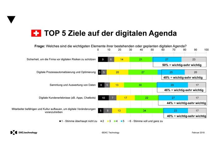 Umfrage: Top 5 Ziele bei der Digitalisierung Schweizer Firmen