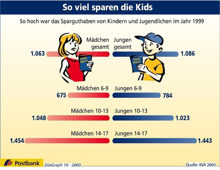 So sparen die Kids