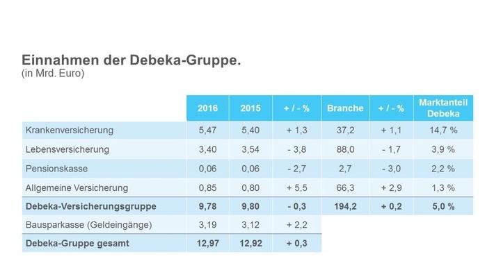 Debeka Gruppe 2016 Mit Mehr Vertragen Und Neuen Mitgliedern