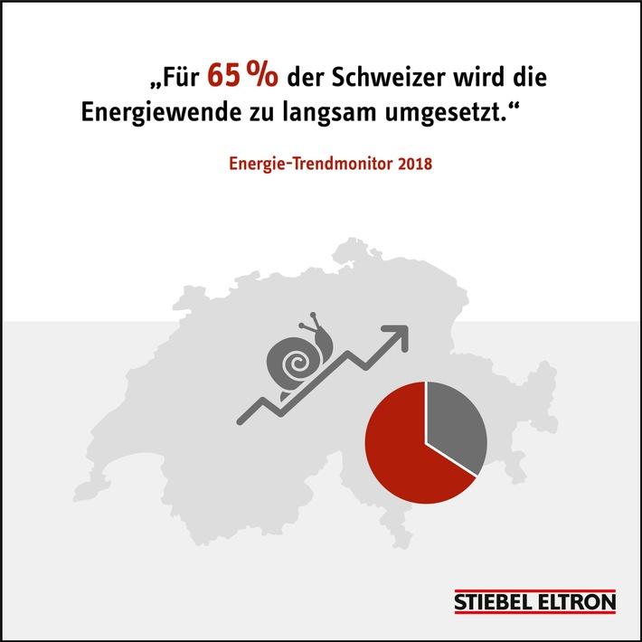 """Energie-Trendmonitor 2018 / Weiterer Text über ots und www.presseportal.de/nr/62786 / Die Verwendung dieses Bildes ist für redaktionelle Zwecke honorarfrei. Veröffentlichung bitte unter Quellenangabe: """"obs/STIEBEL ELTRON"""""""