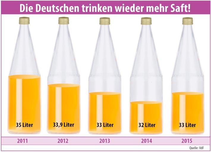VdF zieht positive Jahresbilanz 2015 / Deutsche trinken wieder mehr Fruchtsaft