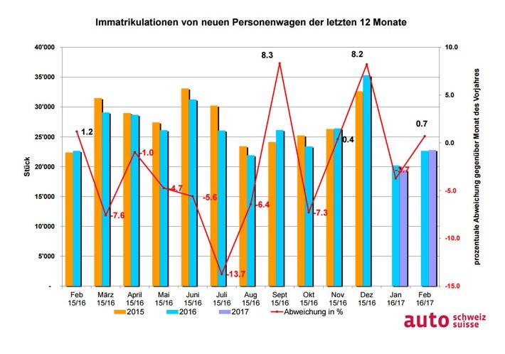 auto-schweiz: Wachstum trotz Schaltjahr-Effekt
