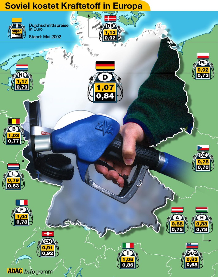 Benzinpreise in Europa / Im Osten nichts Teures