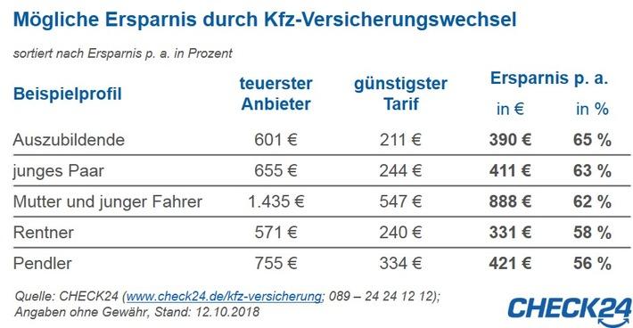 wechsel der kfz versicherung spart mehrere hundert euro. Black Bedroom Furniture Sets. Home Design Ideas