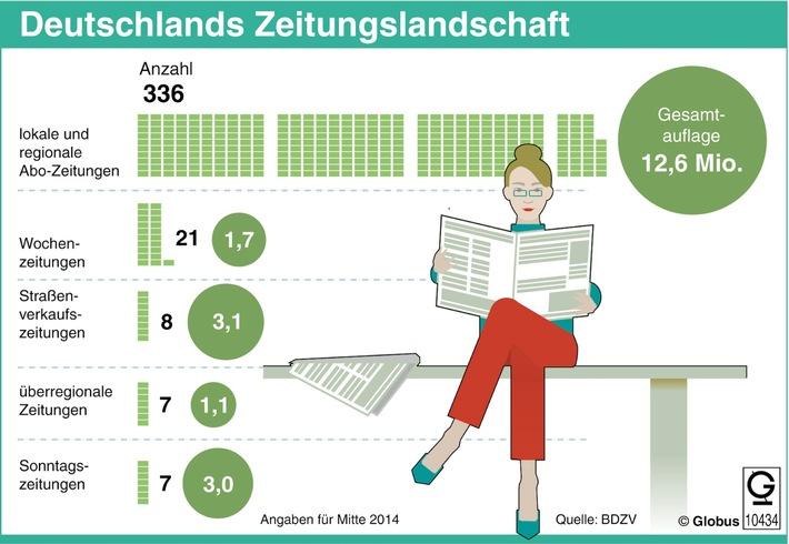 """""""Grafik des Monats"""" - Thema im Oktober: Zeitungen unter Druck"""