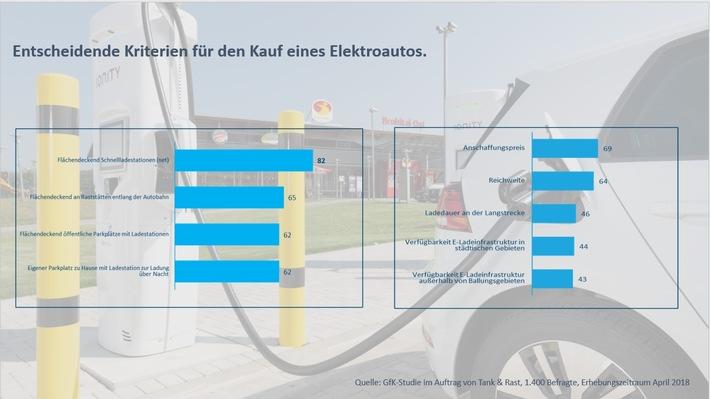 """Entscheidende Kriterien für den Kauf eines Elektroautos. Weiterer Text über ots und www.presseportal.de/nr/43853 / Die Verwendung dieses Bildes ist für redaktionelle Zwecke honorarfrei. Veröffentlichung bitte unter Quellenangabe: """"obs/Autobahn Tank & Rast"""""""