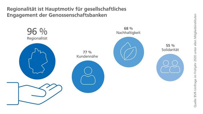 20200904_Gesellschaftliches_Engagement_Grafik_2_300dpi.jpg