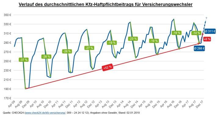 """Quelle: CHECK24 (www.check24.de/kfz-versicherung/; 089 - 24 24 12 12); Angaben ohne Gewähr, Stand: 02.01.2018 / Weiterer Text über ots und www.presseportal.de/nr/73164 / Die Verwendung dieses Bildes ist für redaktionelle Zwecke honorarfrei. Veröffentlichung bitte unter Quellenangabe: """"obs/CHECK24 GmbH"""""""