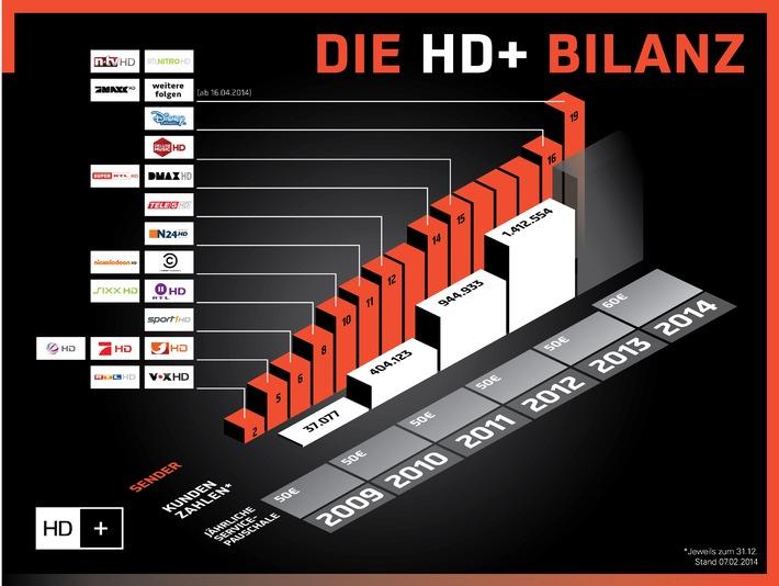 Starkes Wachstum: HD+ steigert Kundenbasis um 49 Prozent und erweitert 2014 das Angebot