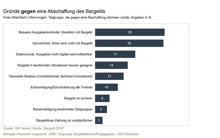 """Die Deutschen haben Bargeld einfach gern / Studie des GfK Vereins zum Thema """"Abschaffung von Bargeld"""""""