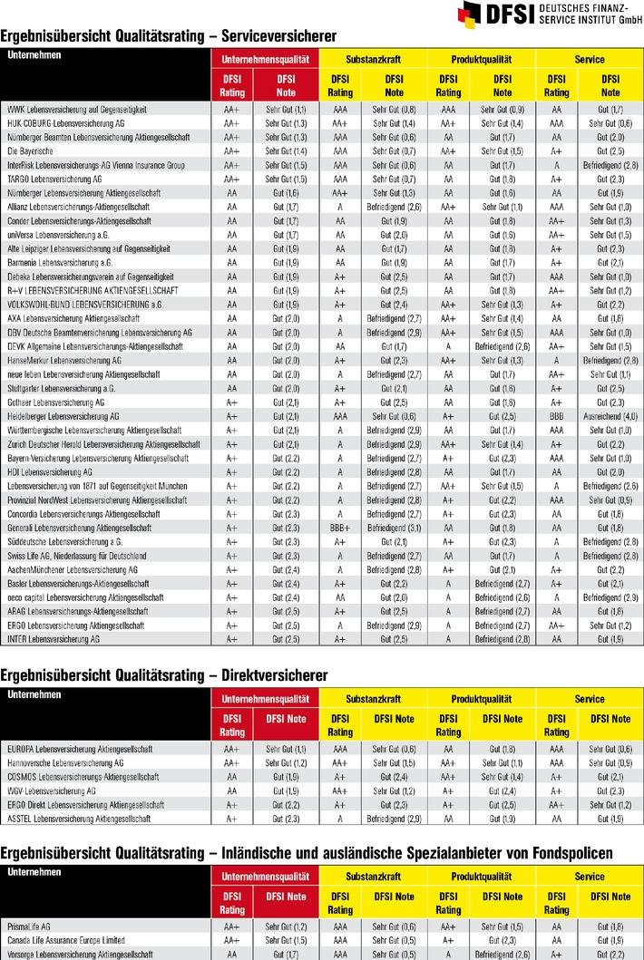 """Unternehmensqualität der Lebensversicherer 2013/14 / Umfassende Rating-Studie zu Substanzkraft, Produktqualität und Service Weiterer Text über OTS und www.presseportal.de / Die Verwendung dieses Bildes ist für redaktionelle Zwecke honorarfrei. Veröffentlichung bitte unter Quellenangabe: """"obs/DFSI - Deutsches Finanz-Service Institut GmbH/DFSI-Deutsches Finanz-Service Institut GmbH"""""""
