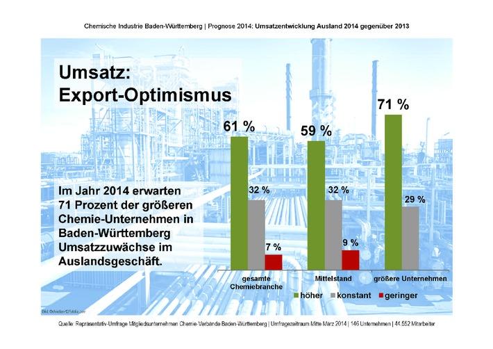 Konjunkturprognose 2014 optimistisch / Chemie-Unternehmen erwarten mehr als zwei Prozent Umsatzwachstum /  Kritik an Energiepolitik und geplantem Bildungsurlaubsgesetz