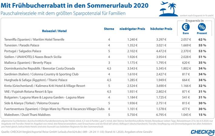 2020-01-09_CHECK24_Grafik_Frühbucher Reisen_Zeichenfläche 1.jpg