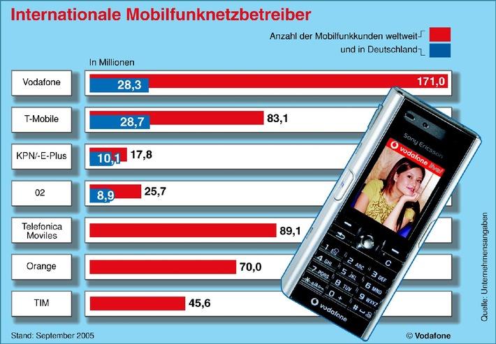 """Das Kundenwachstum im Mobilfunk hält weltweit an. Der größte internationale Mobilfunker Vodafone zählt inzwischen 171 Millionen Menschen mit Handys zu seinen Kunden. Davon entfallen 28,3 Mio. auf Vodafone Deutschland. Vodafone ist damit mit großem Abstand der größte Mobilfunknetzbetreiber. Die Verwendung dieses Bildes ist für redaktionelle Zwecke honorarfrei. Abdruck bitte unter Quellenangabe: """"obs/Vodafone D2 GmbH"""""""