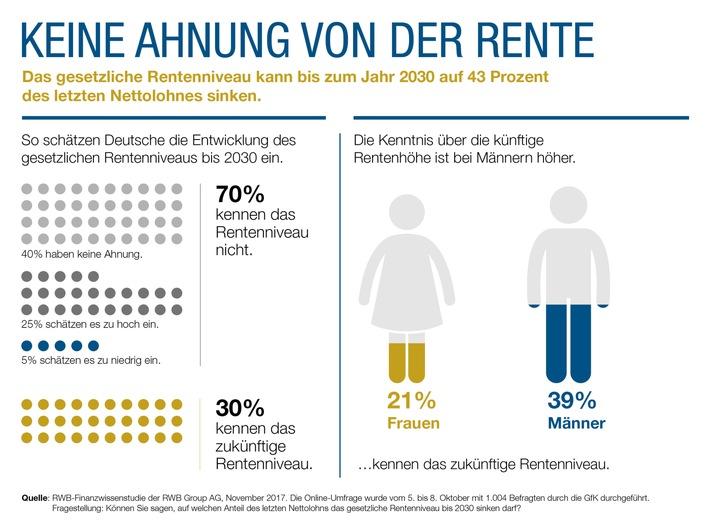 """Infografik Rente. Weiterer Text über ots und www.presseportal.de/nr/122777 / Die Verwendung dieses Bildes ist für redaktionelle Zwecke honorarfrei. Veröffentlichung bitte unter Quellenangabe: """"obs/RWB Group AG"""""""