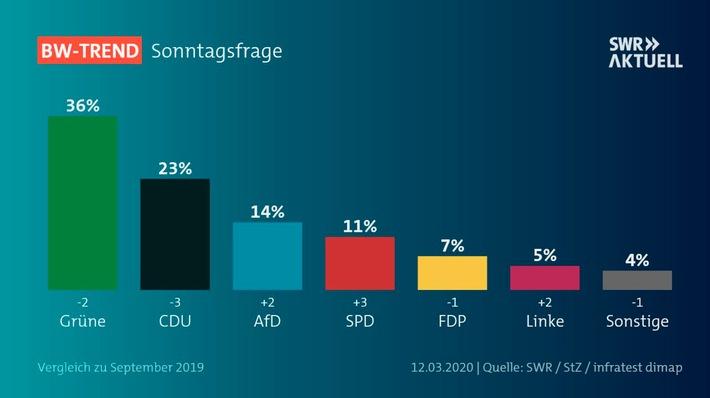 1_BW-Trend_Sonntagsfrage_Gesamt.jpg