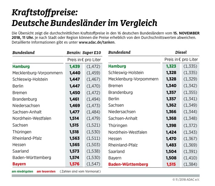 Kraftstoffpreise im Bundesländervergleich