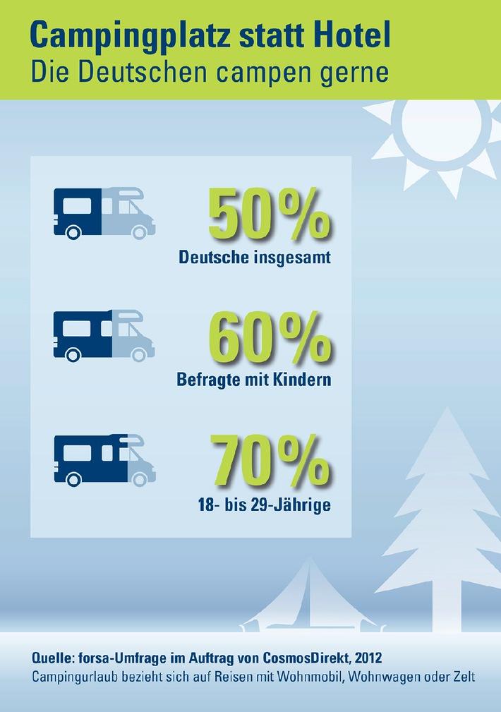 """Campingplatz statt Sternehotel: Die Hälfte der Deutschen (50 Prozent) mag Urlaub mit Wohnmobil, Wohnwagen oder Zelt. Das ermittelte eine aktuelle forsa-Umfrage im Auftrag von CosmosDirekt. Das gilt vor allem für die junge Generation und für Familien: Die günstige und flexible Urlaubsvariante ist bei 70 Prozent der 18- bis 29-Jährigen und bei weit mehr als der Hälfte der Befragten mit Kindern (60 Prozent) beliebt. Bundesweit wurden 1.009 Frauen und Männer ab 18 Jahren befragt. Die Verwendung dieses Bildes ist für redaktionelle Zwecke honorarfrei. Veröffentlichung bitte unter Quellenangabe: """"obs/CosmosDirekt"""""""