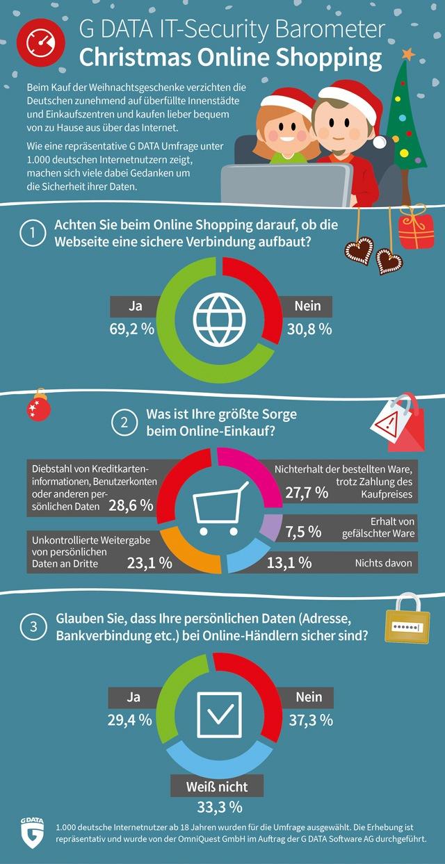 ▷ X-Mas Online Shopping 2017: Deutsche fürchten um ihre Daten beim ...