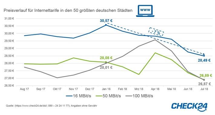 Internettarife mit 16 MBit/s sieben Prozent günstiger als zu Jahresbeginn (FOTO)